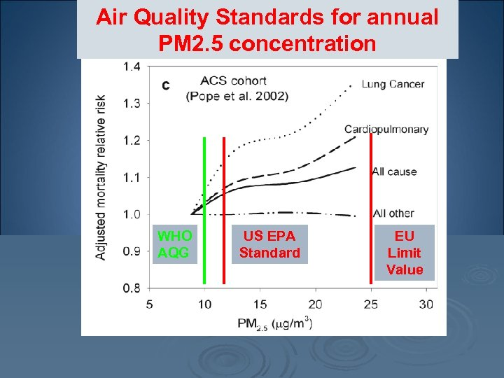 Air Quality Standards for annual PM 2. 5 concentration WHO AQG US EPA Standard