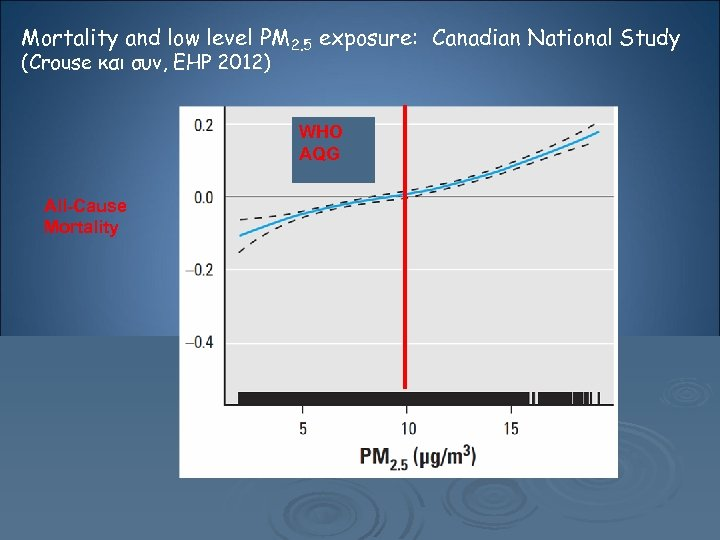 Mortality and low level ΡΜ 2. 5 exposure: Canadian National Study (Crouse και συν,