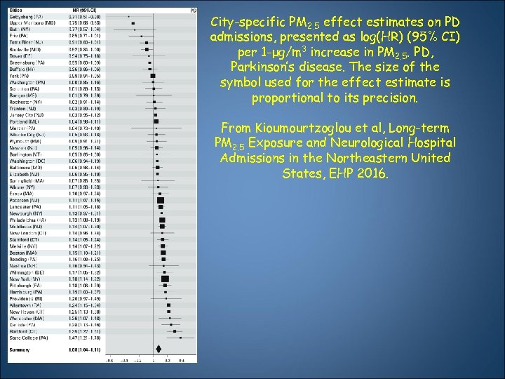 City-specific PM 2. 5 effect estimates on PD admissions, presented as log(HR) (95% CI)