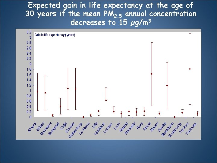 Expected gain in life expectancy at the age of 30 years if the mean