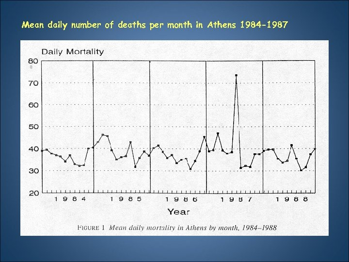 Mean daily number of deaths per month in Athens 1984 -1987