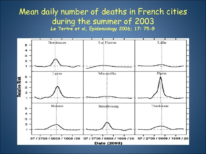 Mean daily number of deaths in French cities during the summer of 2003 Le