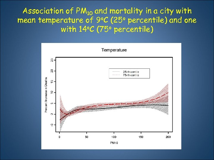 Association of ΡΜ 10 and mortality in a city with mean temperature of 9οC