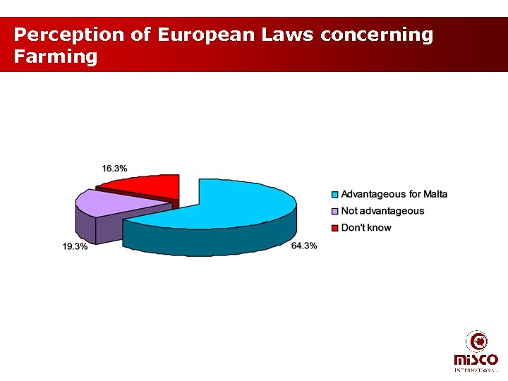 Perception of European Laws concerning Farming