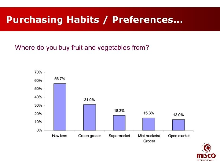 Purchasing Habits / Preferences… Where do you buy fruit and vegetables from?