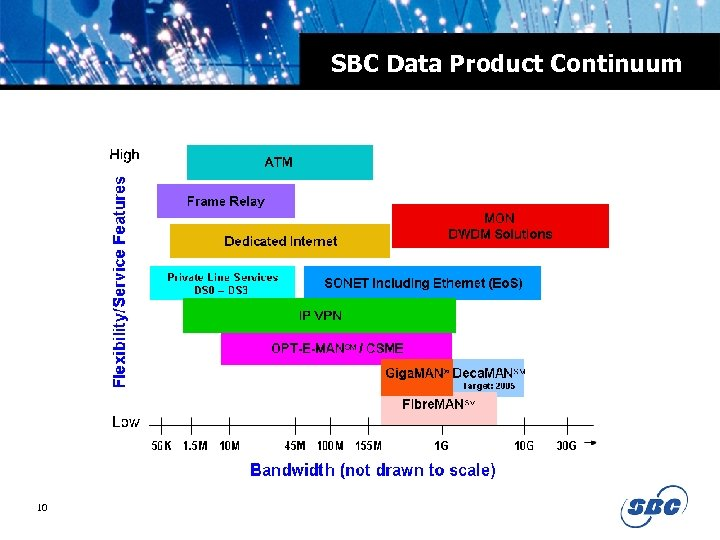 SBC Data Product Continuum 10