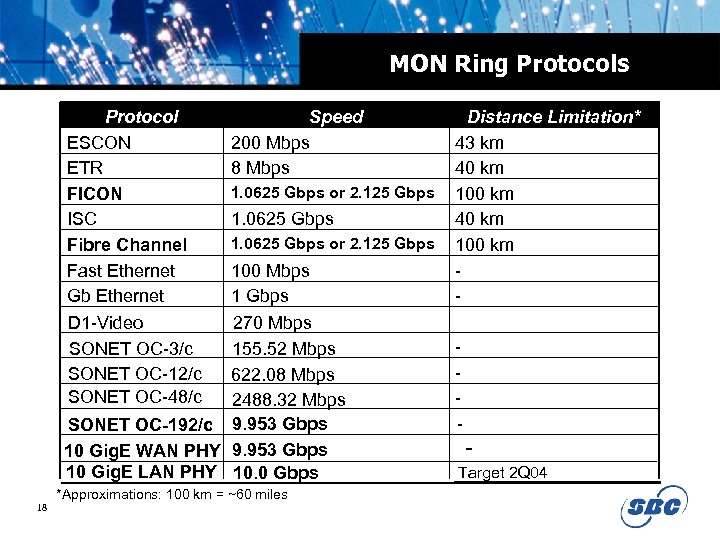 MON Ring Protocols Protocol ESCON ETR FICON ISC Fibre Channel Fast Ethernet Gb Ethernet