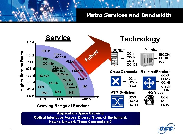 Metro Services and Bandwidth Higher Service Rates 40 G+ Service HDTV 10 G 1