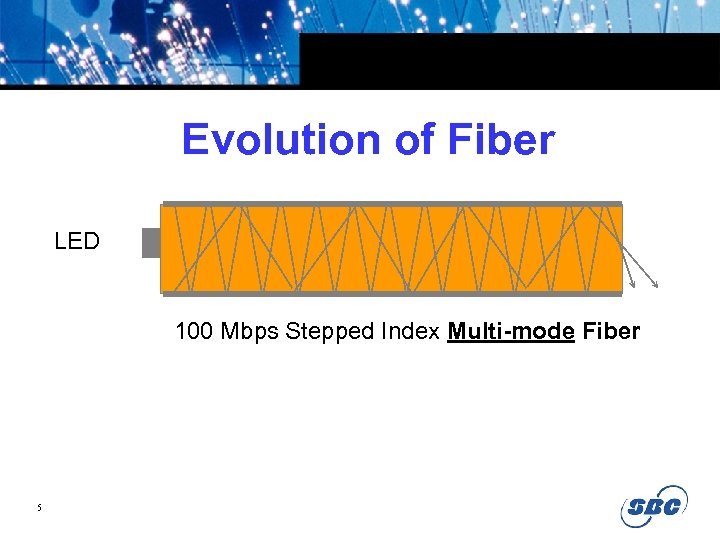 Evolution of Fiber LED 100 Mbps Stepped Index Multi-mode Fiber 5