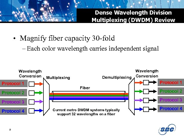 Dense Wavelength Division Multiplexing (DWDM) Review • Magnify fiber capacity 30 -fold – Each