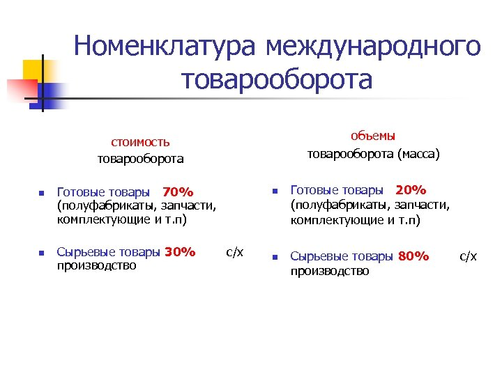 Номенклатура международного товарооборота объемы товарооборота (масса) стоимость товарооборота n n Готовые товары 70% (полуфабрикаты,