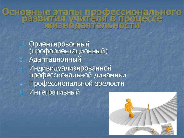 Основные этапы профессионального развития учителя в процессе жизнедеятельности 1. 2. 3. 4. 5. Ориентировочный