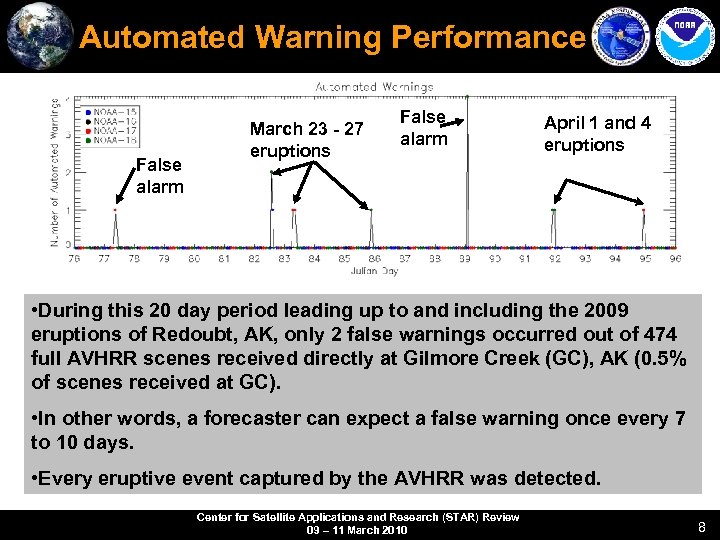Automated Warning Performance False alarm March 23 - 27 eruptions False alarm April 1