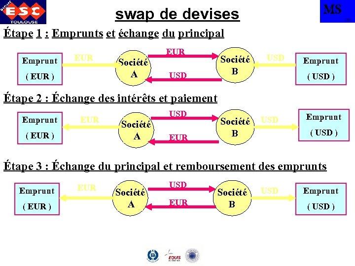 MS swap de devises TBS Étape 1 : Emprunts et échange du principal Emprunt
