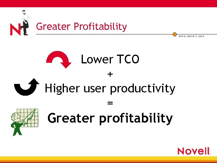 Greater Profitability Lower TCO + Higher user productivity = Greater profitability