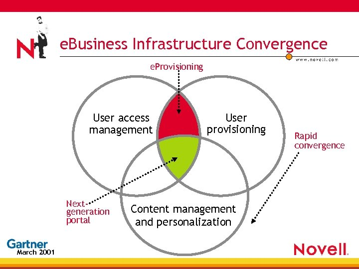 e. Business Infrastructure Convergence e. Provisioning User access management Nextgeneration portal March 2001 User
