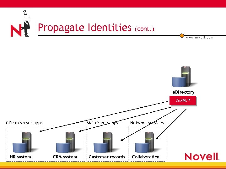 Propagate Identities (cont. ) e. Directory User Directory Dir. XML™ Client/server apps HR system
