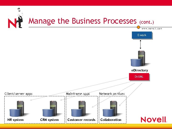 Manage the Business Processes (cont. ) E-work e. Directory User Directory Sync Service Dir.