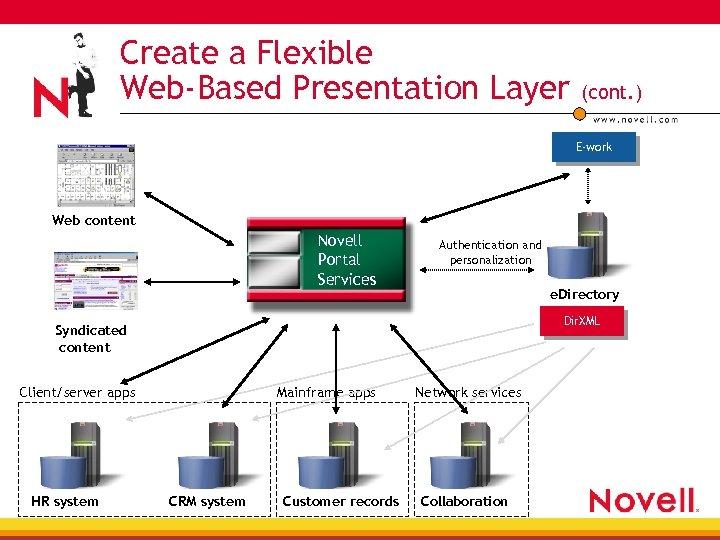 Create a Flexible Web-Based Presentation Layer (cont. ) E-work Web content Novell Portal Services