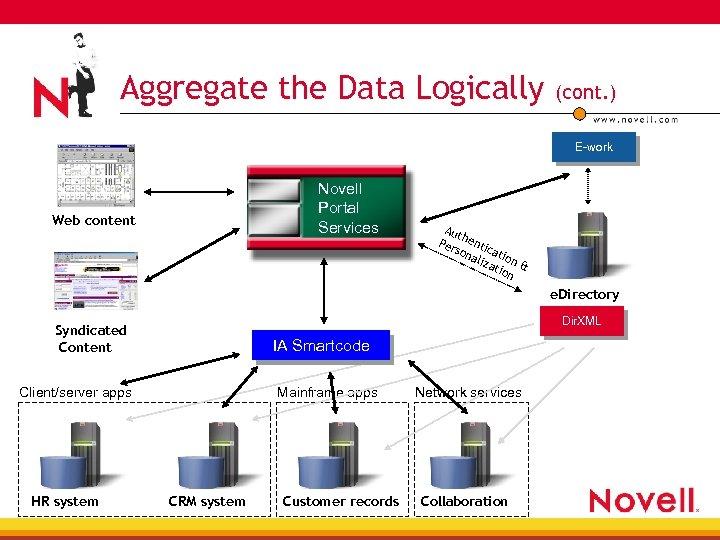 Aggregate the Data Logically (cont. ) E-work Novell Portal Services Web content Aut Per