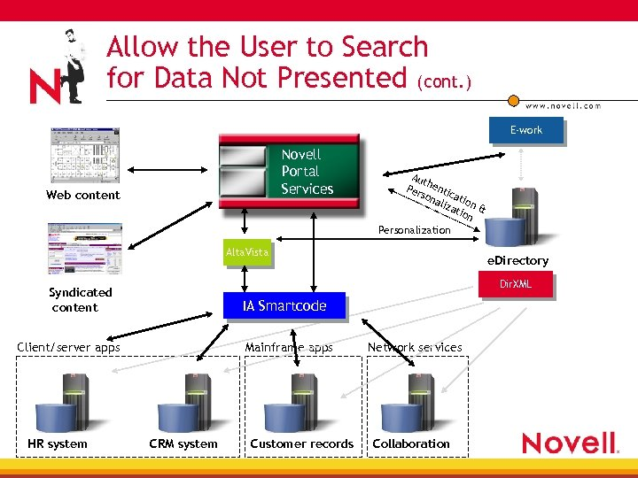 Allow the User to Search for Data Not Presented (cont. ) E-work Novell Portal