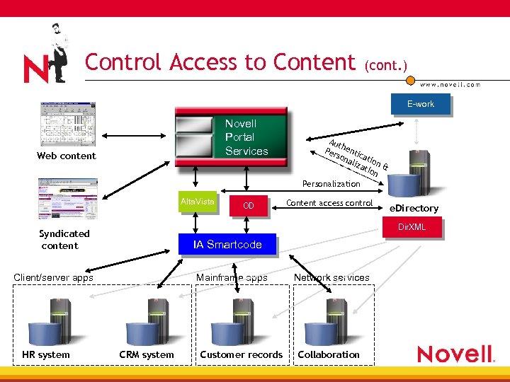Control Access to Content (cont. ) E-work Novell Portal Services Web content Alta. Vista