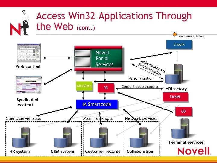 Access Win 32 Applications Through the Web (cont. ) E-work Novell Portal Services Web