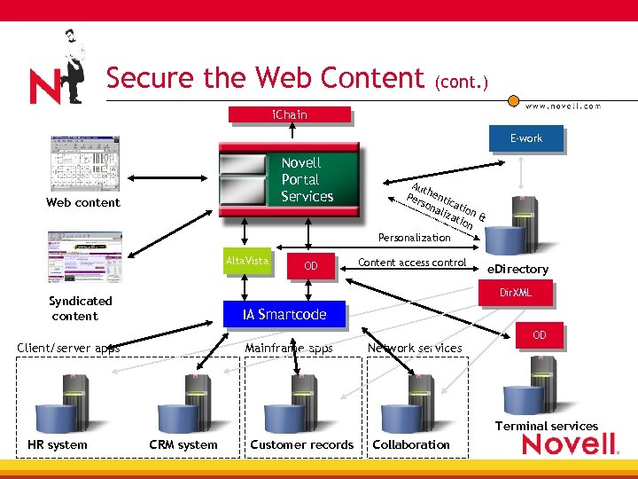 Secure the Web Content (cont. ) i. Chain E-work Novell Portal Services Web content