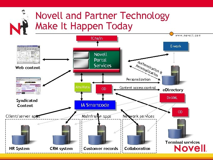 Novell and Partner Technology Secure the Web Content Make It Happen Today i. Chain
