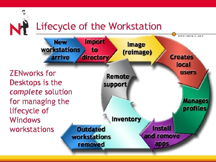 Lifecycle of the Workstation ZENworks for Desktops is the complete solution for managing the