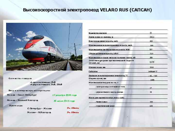 Высокоскоростной электропоезд VELARO RUS (САПСАН) Количество вагонов 10 Длина поезда по сцепкам, м 250,