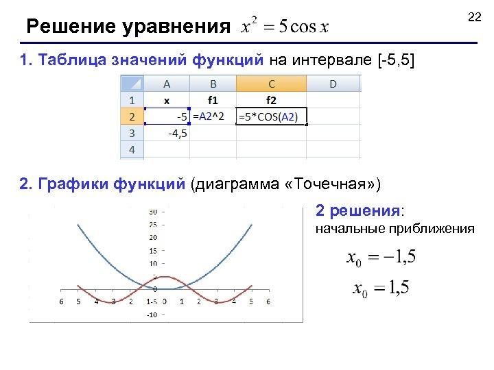 22 Решение уравнения 1. Таблица значений функций на интервале [-5, 5] 2. Графики функций