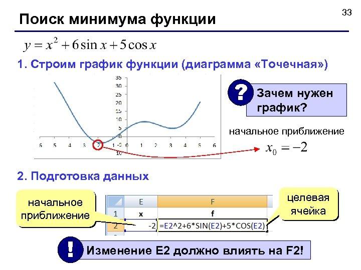 33 Поиск минимума функции 1. Строим график функции (диаграмма «Точечная» ) ? Зачем нужен