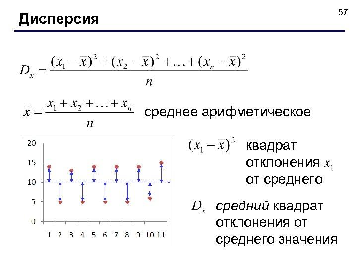 57 Дисперсия среднее арифметическое квадрат отклонения от среднего средний квадрат отклонения от среднего значения