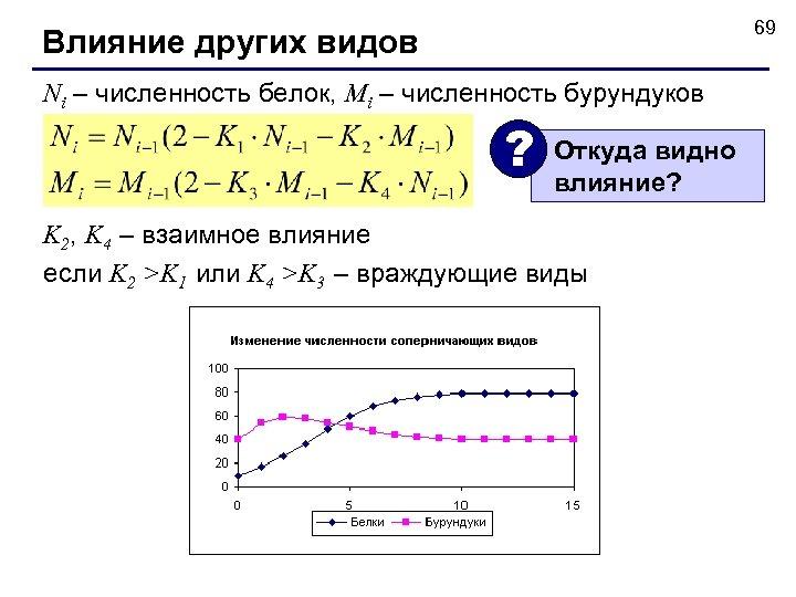 69 Влияние других видов Ni – численность белок, Mi – численность бурундуков ? Откуда