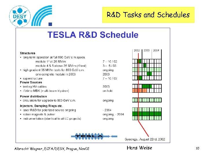 R&D Tasks and Schedules Albrecht Wagner, ECFA/DESY, Prague, Nov 02 Hans Weise 10