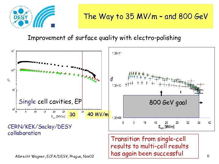 The Way to 35 MV/m – and 800 Ge. V Improvement of surface quality