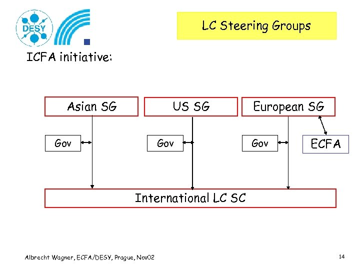 LC Steering Groups ICFA initiative: Asian SG US SG Gov European SG Gov ECFA