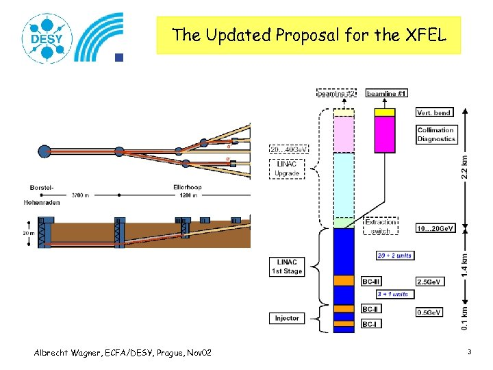 The Updated Proposal for the XFEL Albrecht Wagner, ECFA/DESY, Prague, Nov 02 3