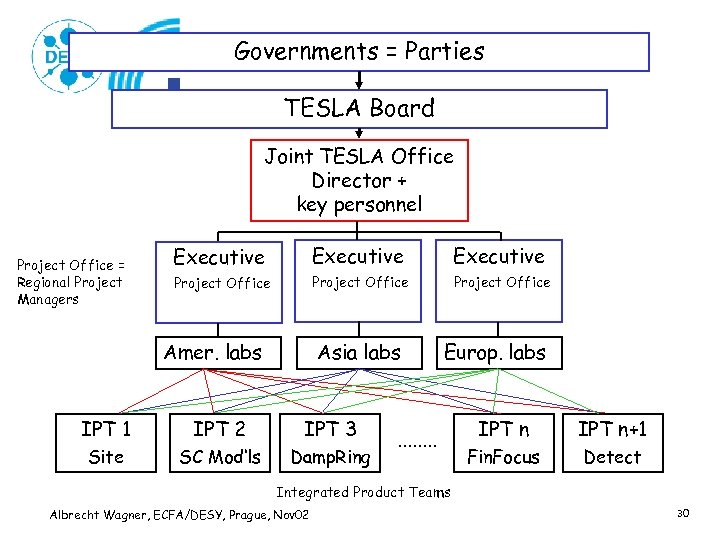 Governments = Parties TESLA Board Joint TESLA Office Director + key personnel Project Office