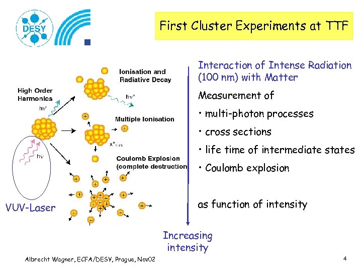 First Cluster Experiments at TTF Interaction of Intense Radiation (100 nm) with Matter Measurement