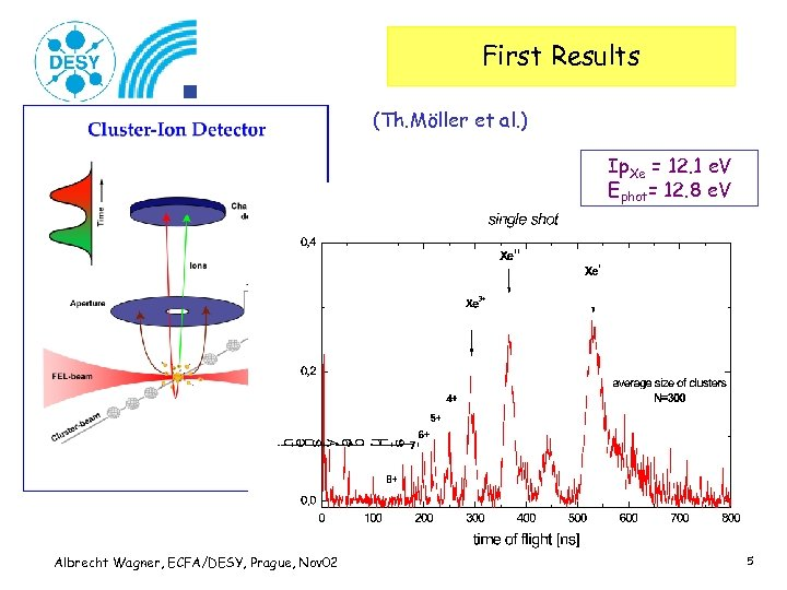 First Results (Th. Möller et al. ) Ip. Xe = 12. 1 e. V