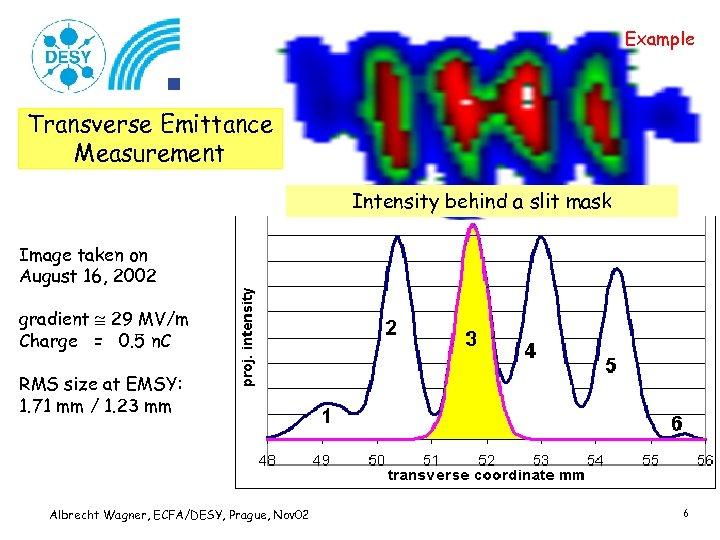 Example Transverse Emittance Measurement Intensity behind a slit mask Image taken on August 16,