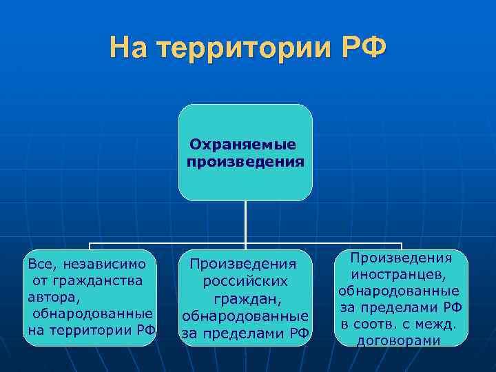 На территории РФ Охраняемые произведения Все, независимо от гражданства автора, обнародованные на территории РФ