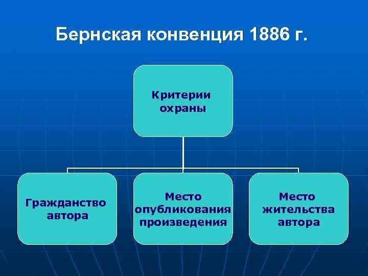 Бернская конвенция 1886 г. Критерии охраны Гражданство автора Место опубликования произведения Место жительства автора