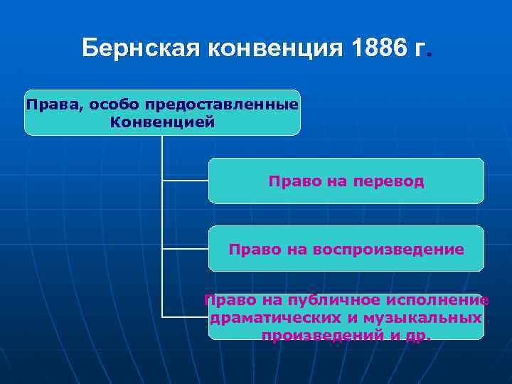 Бернская конвенция 1886 г. Права, особо предоставленные Конвенцией Право на перевод Право на воспроизведение