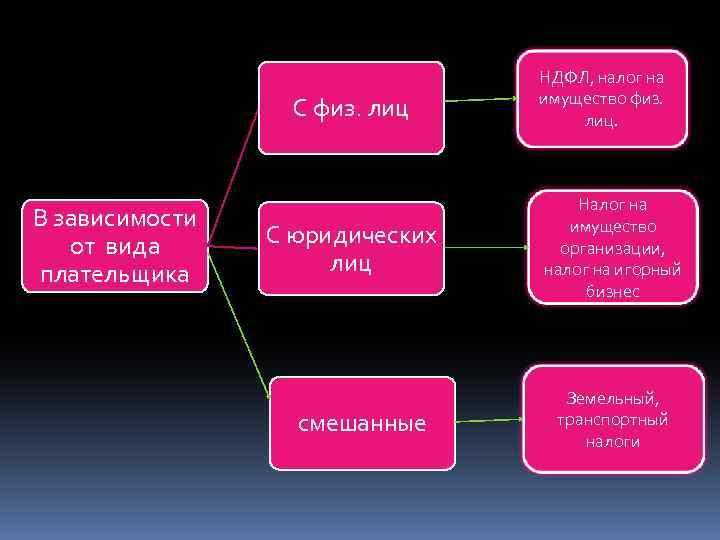 С физ. лиц В зависимости от вида плательщика С юридических лиц смешанные НДФЛ, налог