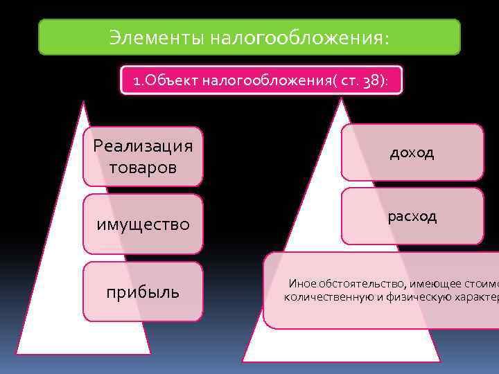 Элементы налогообложения: 1. Объект налогообложения( ст. 38): Реализация товаров доход имущество расход прибыль Иное