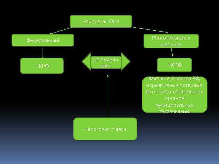 Налоговая база Региональные и местные федеральный НКРФ устанавли вает НКРФ Законы субъектов РФ, нормативные