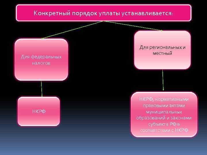 Конкретный порядок уплаты устанавливается: Для федеральных налогов НКРФ Для региональных и местный НКРФ, нормативными